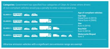 clean-air-zone-categories