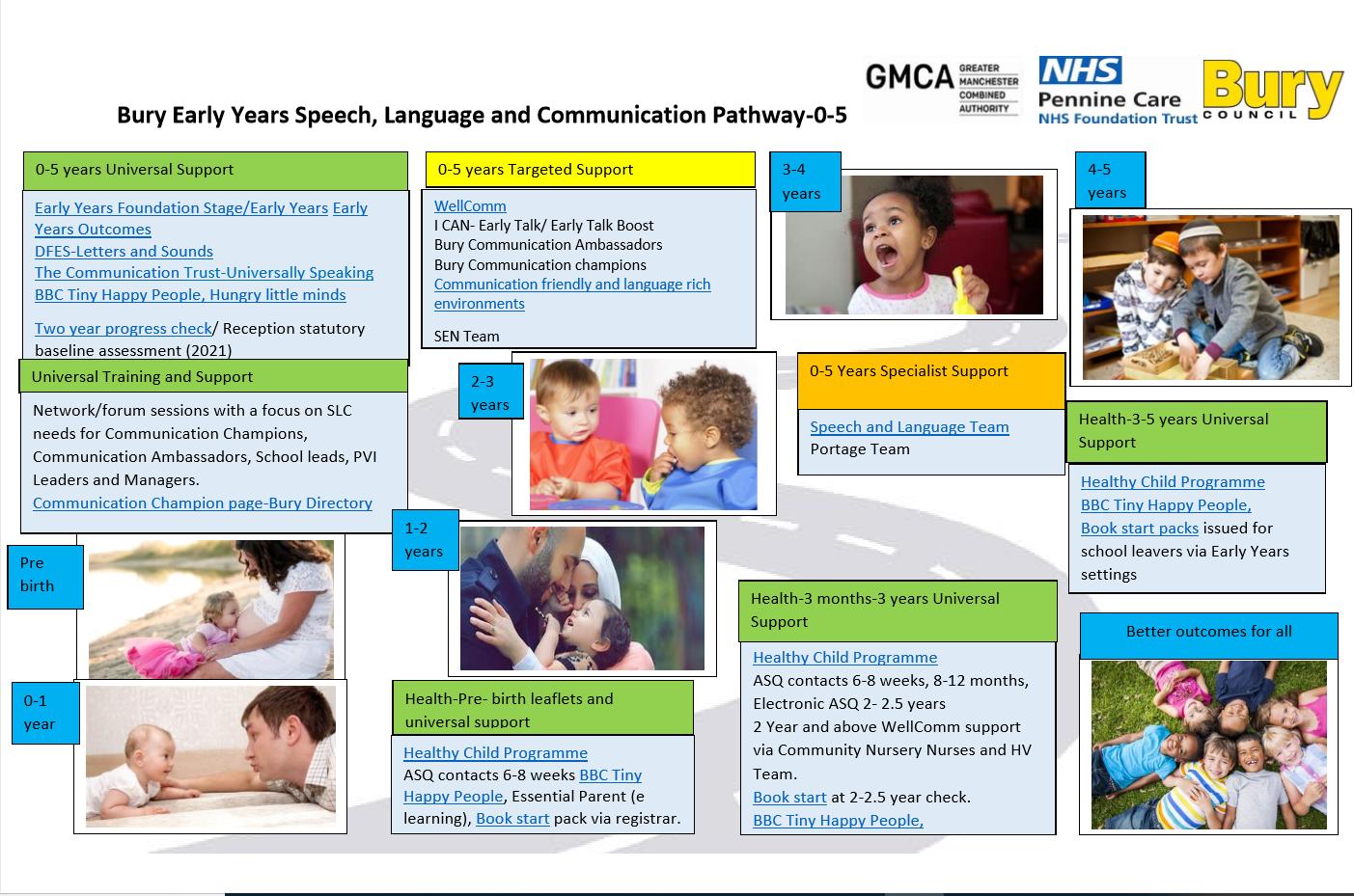 Bury  Early Years Speech, Language and Communication Pathway 0- 5 Logo